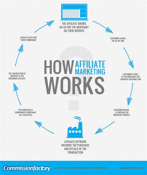 Affiliate Marketing by The New Of Affiliate Marketing Exposed