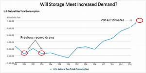 Natural Gas: Will a Robust Injection Season Elevate Prices ...