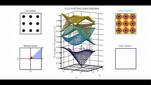 Pwem-2d Full Band Calculation And Visualization Of Bloch Modes