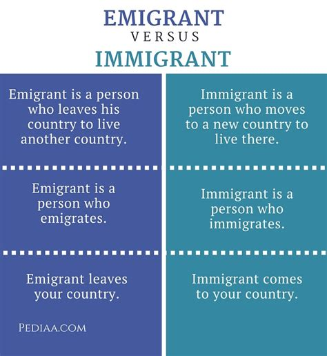 Difference Between Emigrant And Immigrant