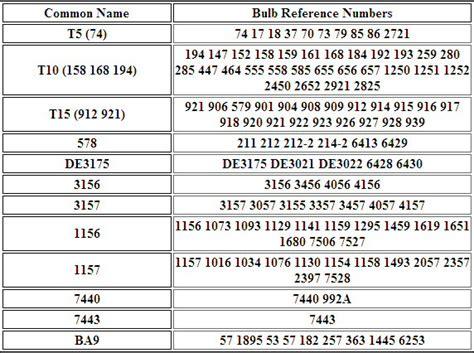 car light bulb cross reference chart decoratingspecialcom