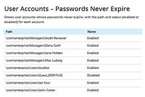 Powershell Chart How To Get A List Of Users With Password Never Expires