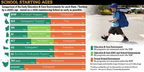 how does tasmania s school starting age compare the 265 | r0 0 2064 1032 w1200 h678 fmax
