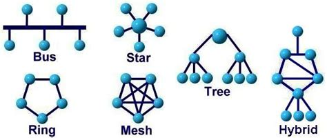 graphics draw  basic network topology  tikz