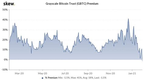 Stocks open higher, tech shares outperform as traders eye biden's infrastructure proposal. Grayscale Bitcoin Trust Premium Dissolves as More Funds Enter Market - Blockworks
