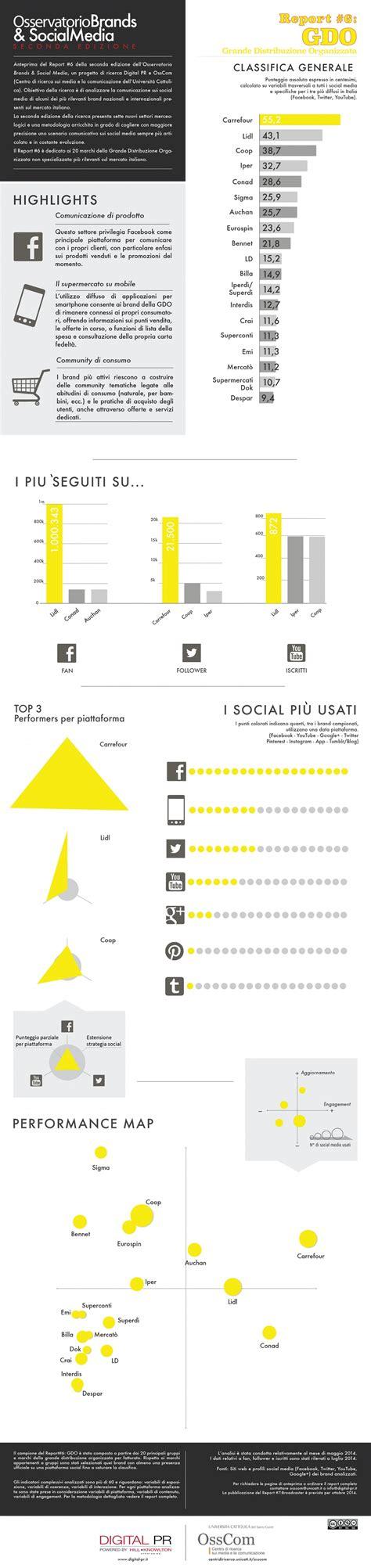 si鑒e social lidl la gdo e il social networking ricerca infografica alessandra colucci consulente in brand care strategic planning brand