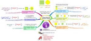 gallo design 6 mixed methods research designs ٦ تصاميم مقترحة لمنهجية البحث المختلط