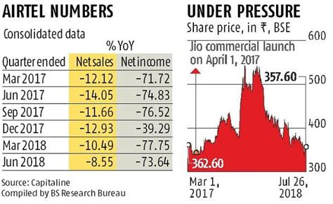 reliance jio effect bharti airtel posts rs 9 4 bn loss in india operations business standard news