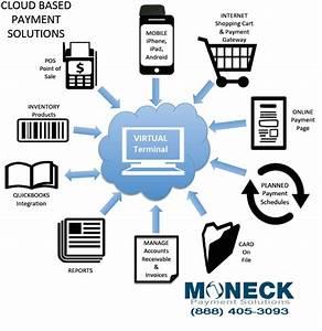 Payment Solution Rechnung : moneck fdis payment merchant account solutions benefits ~ Themetempest.com Abrechnung