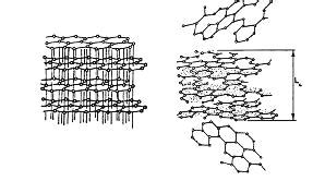 structure   graphite crystalline  carbon  turbostratic  scientific diagram