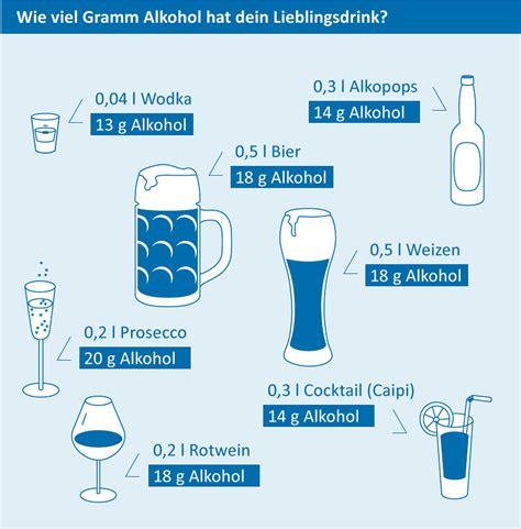 alkohol im blut berechnen alkohol abbauen kenn dein limit