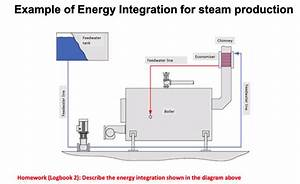 Typical Steam System In Chemical Plants Boiler  U0026 S