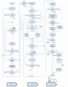 Manual Handling Flow Chart 2 Ijarah Origination