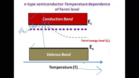 The fermi level is on the order of electron volts (e.g., 7 ev for copper), whereas the thermal energy kt is only about 0.026 ev at 300k. Temperature dependence of Fermi level in semiconductors - YouTube