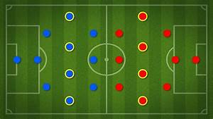How To Understand Soccer Positions