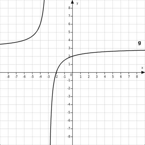 Funktion Und Eigenschaften Der Dfbremse by Eigenschaften Gebrochen Rationaler Funktionen Bettermarks