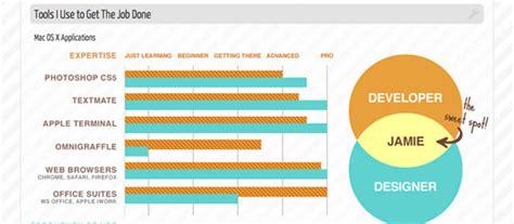 10 Awesome Infographic Resume Examples Flowchart Dalam Sistem Akuntansi Flow Chart Of Research Perimeter Rectangle Penjualan Online For Quality Audit Peminjaman Buku Di Perpustakaan Food Riddor Reporting