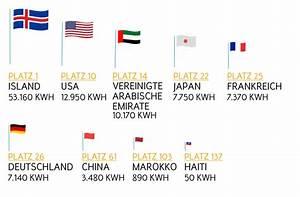 Strom Kwh Berechnen : stromverbrauch energieverbrauch weltweit pro kopf in kwh entega ~ Themetempest.com Abrechnung