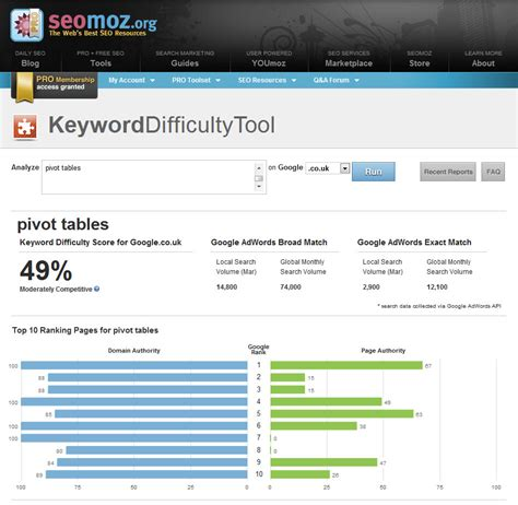Search Engine Ranking Tool by Understanding Competitiveness In Search Engine Rankings