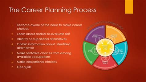 career development theories career development theory