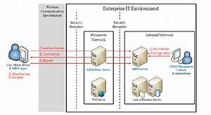 Illustrates How Mobile Device Management  Mdm  Architecture And
