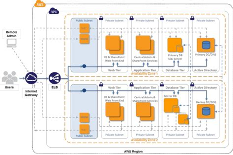 deploy  sharepoint  server farm  aws cloud