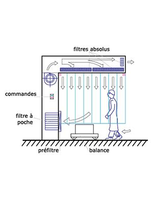 chambre à flux laminaire industrie les flux laminaires conditionair
