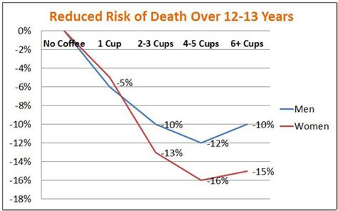 Coffee and Caffeine ? How Much Can You Safely Drink?