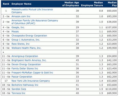 Health Information Technology Pay Scale by Turnover Rates By Company How And Others