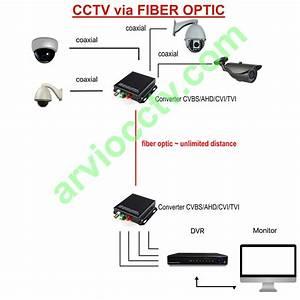 Cctv Melalui Fiber Optic