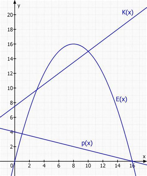 wie berechnet man die erloesfunktion erloesmaximum