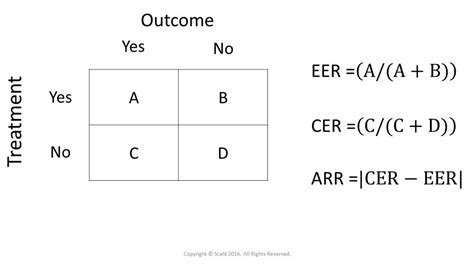 Absolute Risk Reduction Arr Is The Absolute Difference
