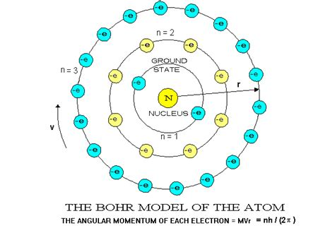 1.2 a Atomic Structure Evolution - CSET Study Guide Chemistry