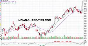 Sgx India Nifty Future Live Chart What Next In Nifty Post Election Results Indian Stock