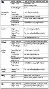 Simple English Grammar Tenses Chart English Auxiliary Verbs Learn English Grammar Verb