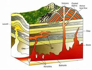 A Volcano Diagram In Rocks