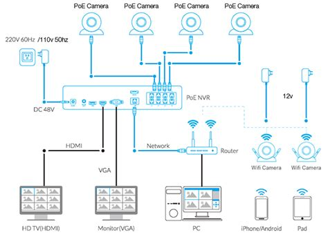 Nvr Wiring Diagram dvr vs nvr which one is better reolink