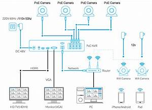 Dvr Vs  Nvr  Which One Is Better