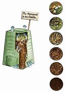 Kompost Für Balkon : kompost anlegen diy academy ~ A.2002-acura-tl-radio.info Haus und Dekorationen