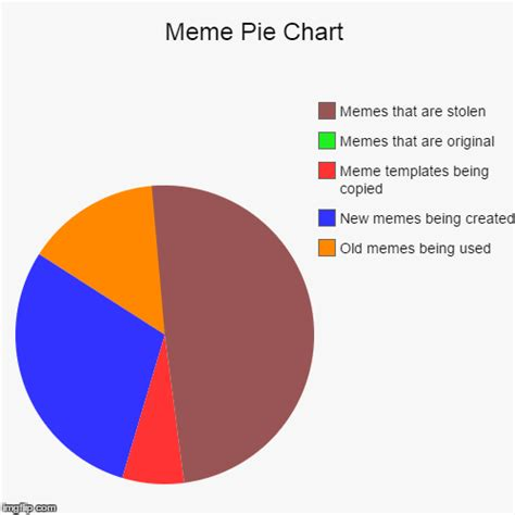 Pie Chart Meme - pie chart generator meme 28 images charts imgflip meme tags imgflip why people comment a
