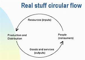 31 The Circular Flow Diagram Is A