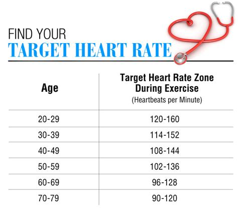 rate range by age pulse rate it all