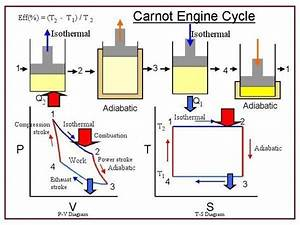 Carnot Cycle  Heat Engine
