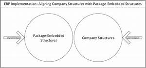 Erp Structure Vs  Company Structure