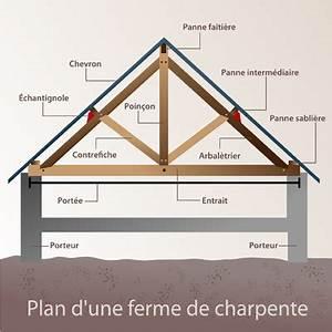 Ferme De Charpente : panne charpente utilisation ooreka ~ Melissatoandfro.com Idées de Décoration