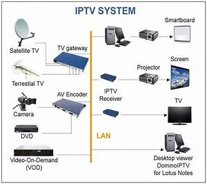 Iptv Turnaround  With Images