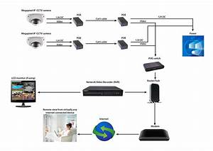 Ip Network Cctv Storage Requirements
