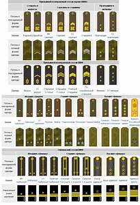 military ranks - Russian Army | World War 2, and Cold War ...