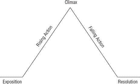 Climax Plot Diagram Blank by Printable Blank Plot Diagram Du An Ech