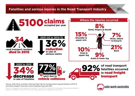 infographic fatalities  injuries   road transport